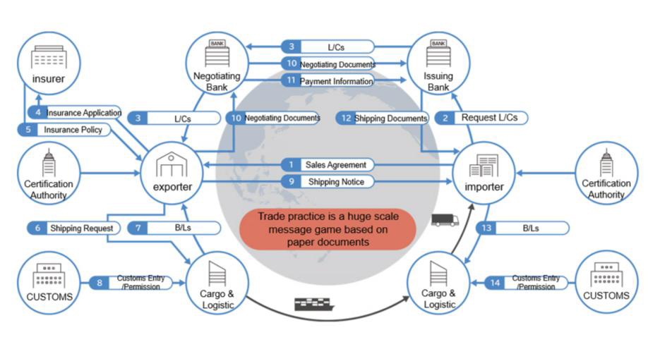 Global trade still relies on the exchange of accurate paper documents | TRADE WALTZ GRAPHIC
